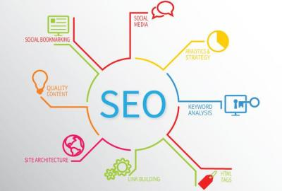 SEO components graphic